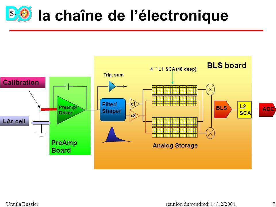 Ursula Bassler7reunion du vendredi 14/12/2001 la chaîne de lélectronique Preamp/ Driver L2 SCA LAr cell Calibration ADC Trig. sum Filter/ Shaper x1 x8