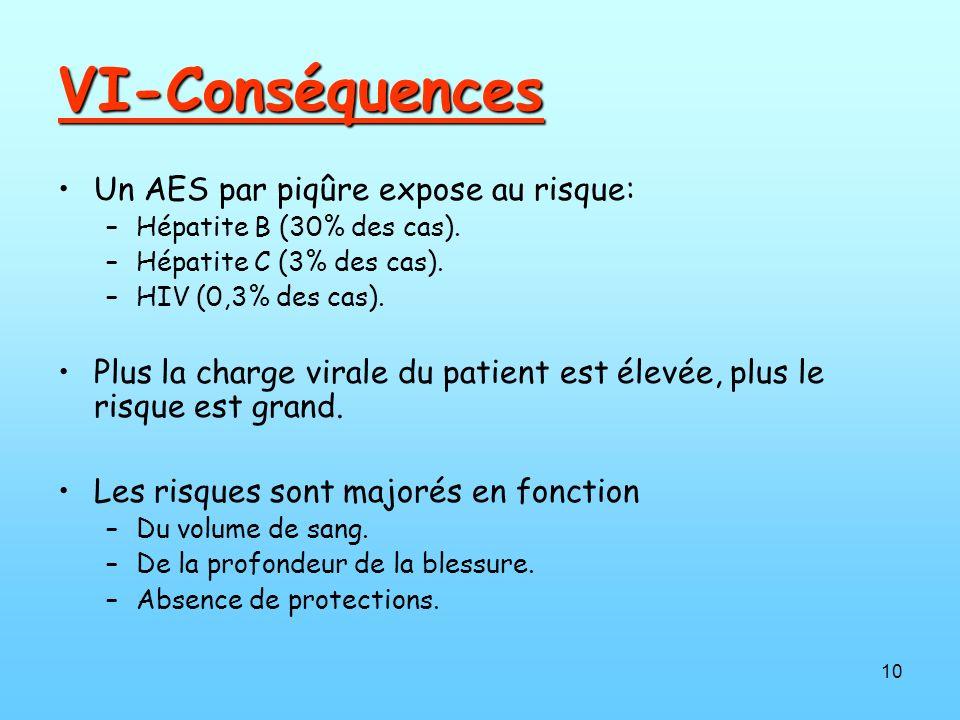 10 VI-Conséquences Un AES par piqûre expose au risque: –Hépatite B (30% des cas). –Hépatite C (3% des cas). –HIV (0,3% des cas). Plus la charge virale