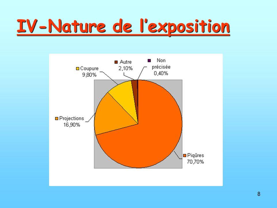 8 IV-Nature de lexposition