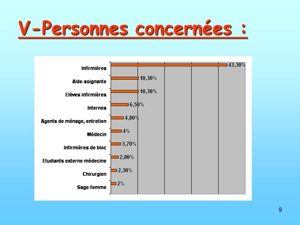 9 V-Personnes concernées :