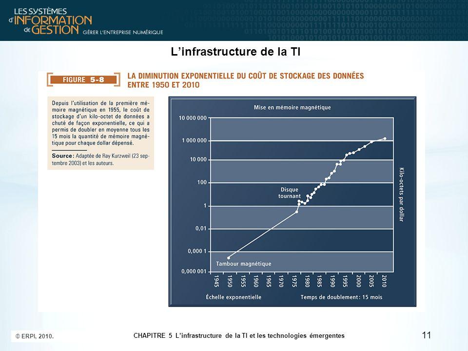 Linfrastructure de la TI 11 CHAPITRE 5 Linfrastructure de la TI et les technologies émergentes © ERPI, 2010.