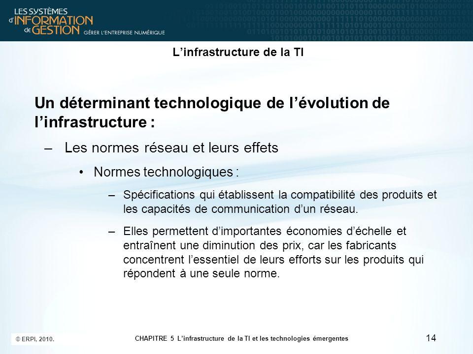 Linfrastructure de la TI Un déterminant technologique de lévolution de linfrastructure : –Les normes réseau et leurs effets Normes technologiques : –S