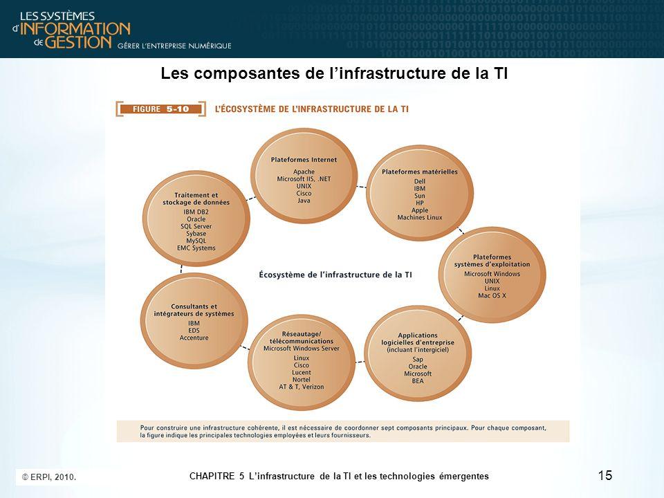 Les composantes de linfrastructure de la TI 15 CHAPITRE 5 Linfrastructure de la TI et les technologies émergentes © ERPI, 2010.