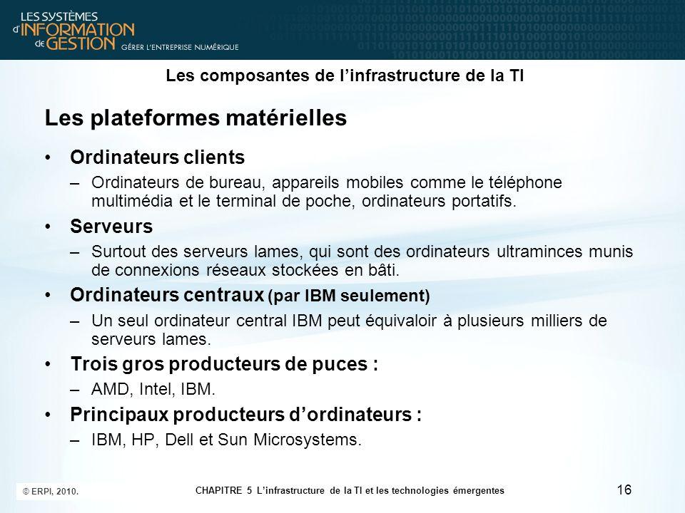 Les composantes de linfrastructure de la TI Les plateformes matérielles Ordinateurs clients –Ordinateurs de bureau, appareils mobiles comme le télépho