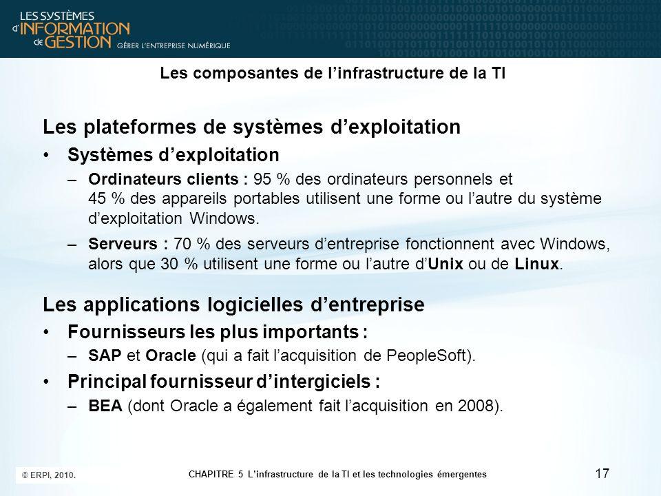 Les composantes de linfrastructure de la TI Les plateformes de systèmes dexploitation Systèmes dexploitation –Ordinateurs clients : 95 % des ordinateu