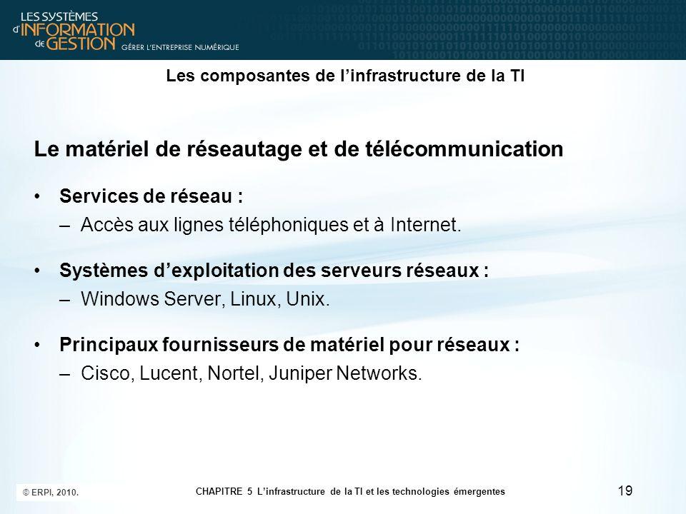 Les composantes de linfrastructure de la TI Le matériel de réseautage et de télécommunication Services de réseau : –Accès aux lignes téléphoniques et