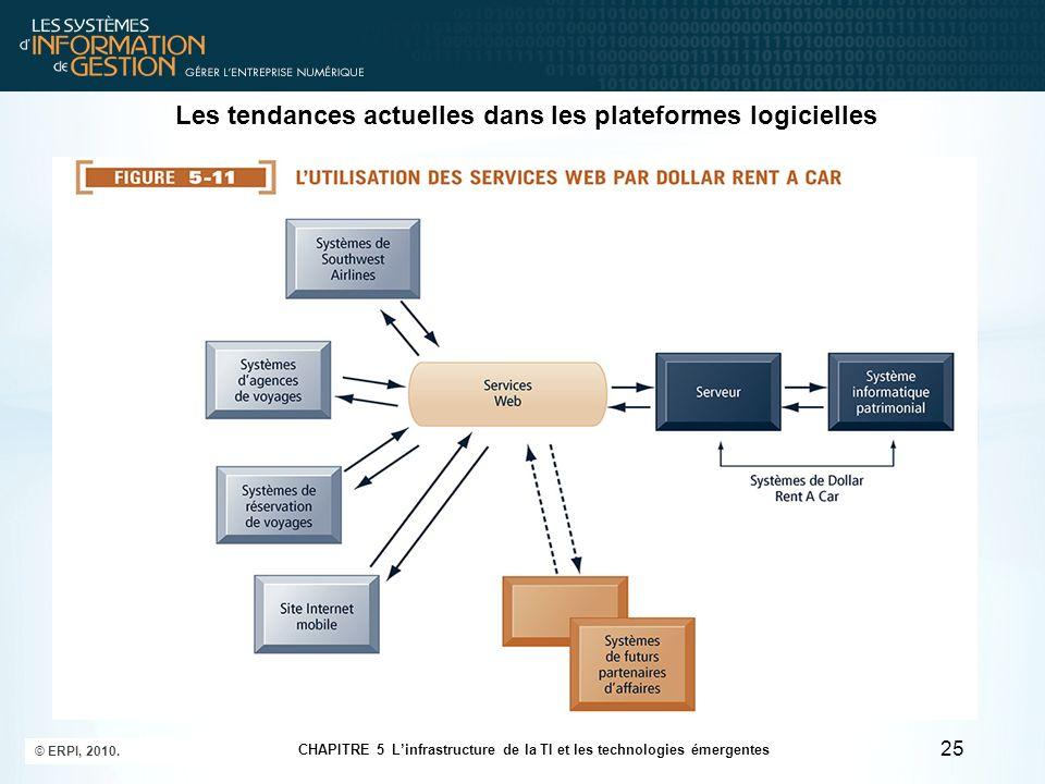Les tendances actuelles dans les plateformes logicielles 25 © ERPI, 2010. CHAPITRE 5 Linfrastructure de la TI et les technologies émergentes