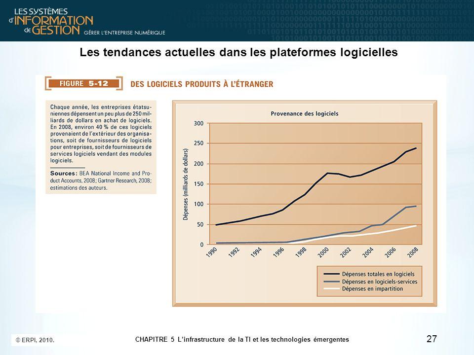 Les tendances actuelles dans les plateformes logicielles 27 © ERPI, 2010. CHAPITRE 5 Linfrastructure de la TI et les technologies émergentes