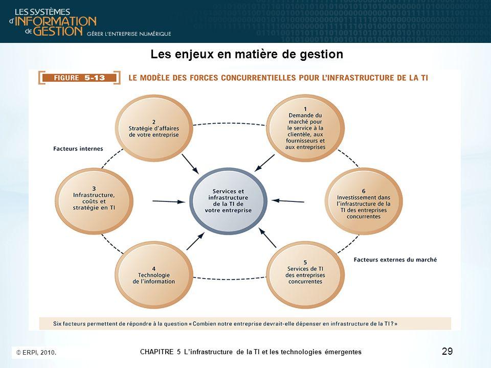 Les enjeux en matière de gestion 29 © ERPI, 2010. CHAPITRE 5 Linfrastructure de la TI et les technologies émergentes