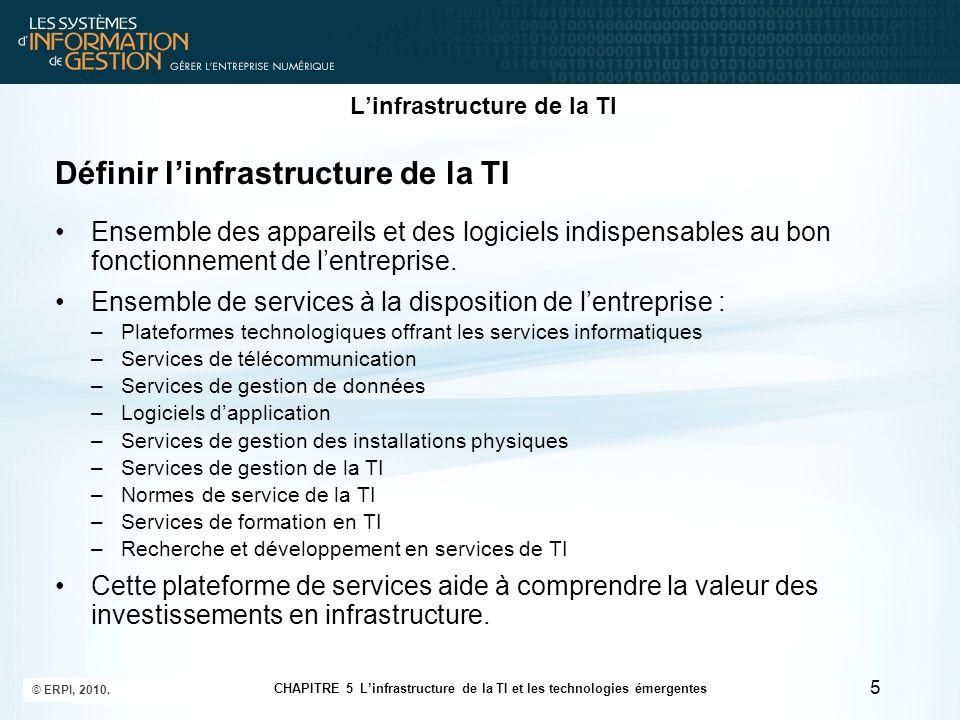 Linfrastructure de la TI Définir linfrastructure de la TI Ensemble des appareils et des logiciels indispensables au bon fonctionnement de lentreprise.