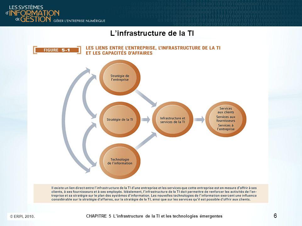 Les composantes de linfrastructure de la TI Les plateformes de systèmes dexploitation Systèmes dexploitation –Ordinateurs clients : 95 % des ordinateurs personnels et 45 % des appareils portables utilisent une forme ou lautre du système dexploitation Windows.