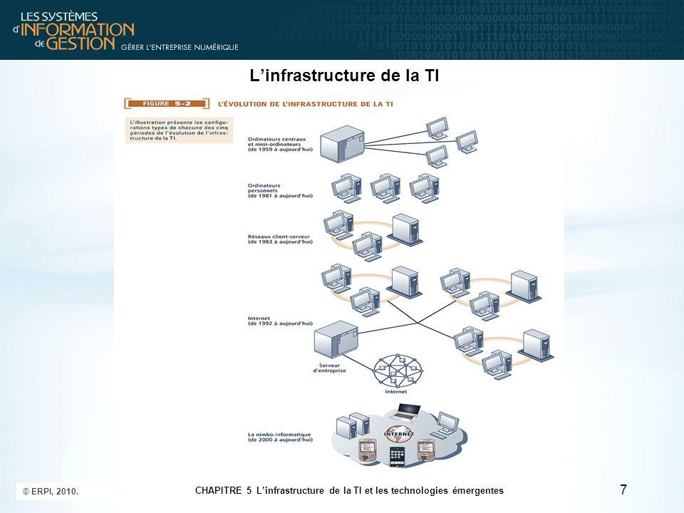 Les composantes de linfrastructure de la TI Le traitement et le stockage des données Logiciels de gestion de bases de données –Principaux fournisseurs : IBM (DB2), Oracle, Microsoft (SQL Server), Sybase (Adaptive Server Enterprise), MySQL.