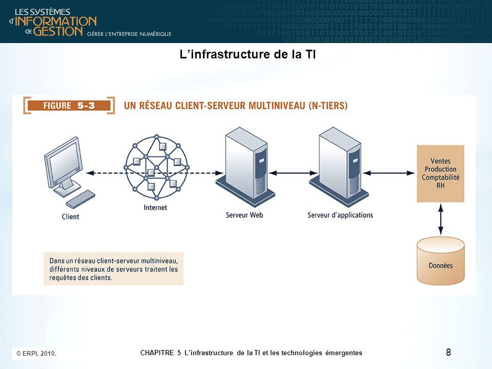 Linfrastructure de la TI 9 CHAPITRE 5 Linfrastructure de la TI et les technologies émergentes © ERPI, 2010.