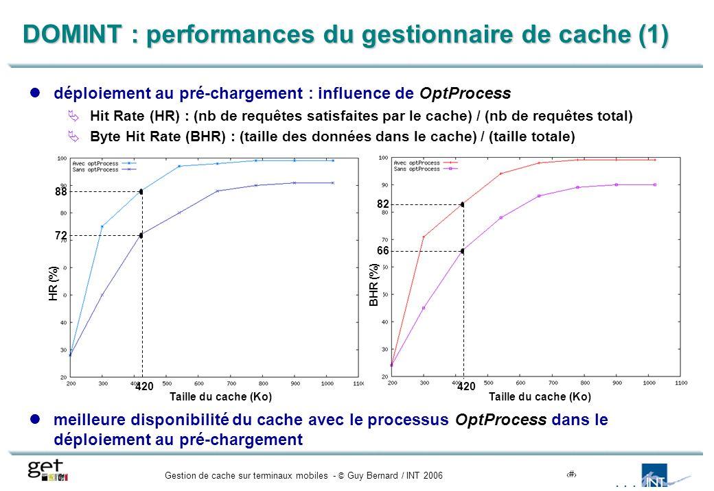 Gestion de cache sur terminaux mobiles - © Guy Bernard / INT 200616 DOMINT : performances du gestionnaire de cache (1) déploiement au pré-chargement : influence de OptProcess Hit Rate (HR) : (nb de requêtes satisfaites par le cache) / (nb de requêtes total) Byte Hit Rate (BHR) : (taille des données dans le cache) / (taille totale) meilleure disponibilité du cache avec le processus OptProcess dans le déploiement au pré-chargement 420 72 88 420 66 82 HR (%) BHR (%) Taille du cache (Ko)