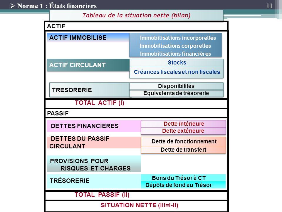 11 TOTAL PASSIF (II) SITUATION NETTE (III=I-II) ACTIF IMMOBILISE Immobilisations incorporelles Immobilisations corporelles Immobilisations financières