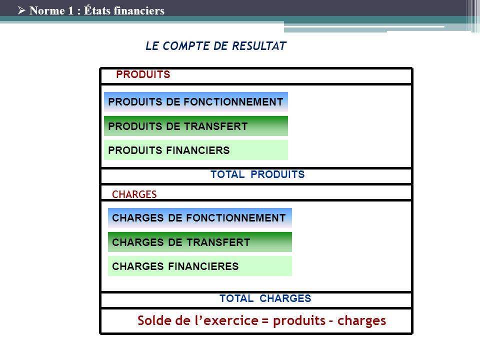13 LE COMPTE DE RESULTAT PRODUITS DE FONCTIONNEMENT PRODUITS DE TRANSFERT PRODUITS PRODUITS FINANCIERS TOTAL PRODUITS CHARGES TOTAL CHARGES Solde de l