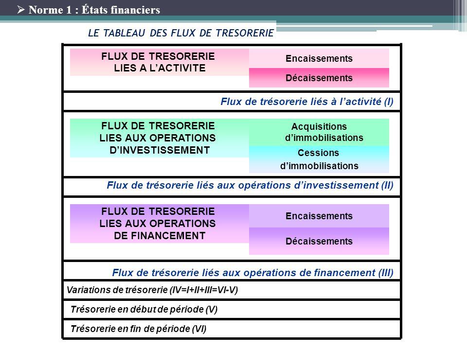 15 LE TABLEAU DES FLUX DE TRESORERIE FLUX DE TRESORERIE LIES A LACTIVITE Encaissements Décaissements FLUX DE TRESORERIE LIES AUX OPERATIONS DINVESTISS