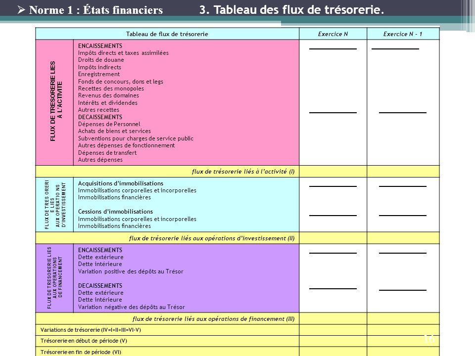 Tableau de flux de trésorerieExercice NExercice N - 1 ENCAISSEMENTS Impôts directs et taxes assimilées Droits de douane Impôts indirects Enregistremen