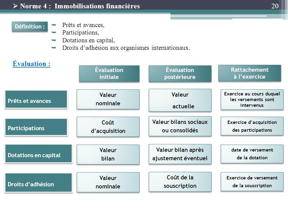 20 Norme 4 : Immobilisations financières Prêts et avances, Participations, Dotations en capital, Droits dadhésion aux organismes internationaux. Défin