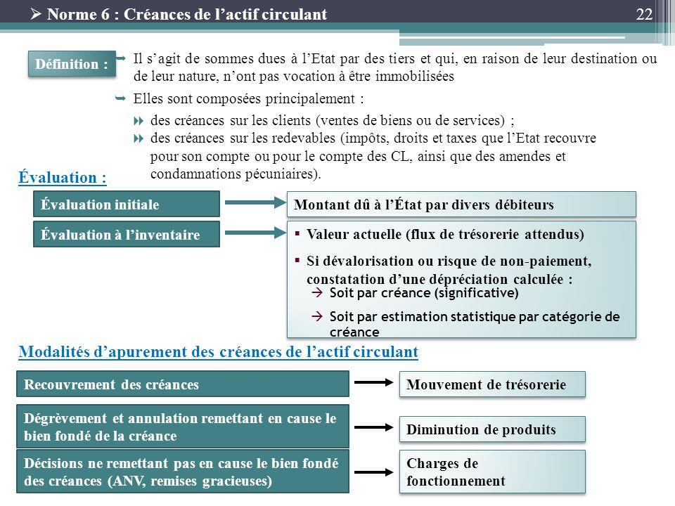 22 Norme 6 : Créances de lactif circulant Définition : Évaluation : Il sagit de sommes dues à lEtat par des tiers et qui, en raison de leur destinatio