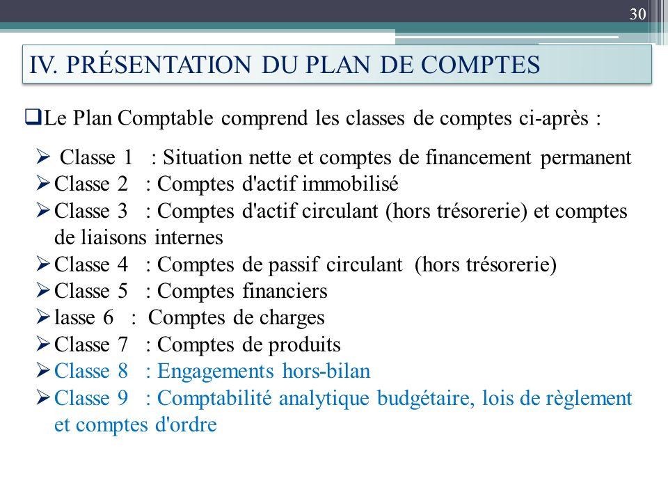 30 Le Plan Comptable comprend les classes de comptes ci-après : IV. PRÉSENTATION DU PLAN DE COMPTES Classe 1 : Situation nette et comptes de financeme