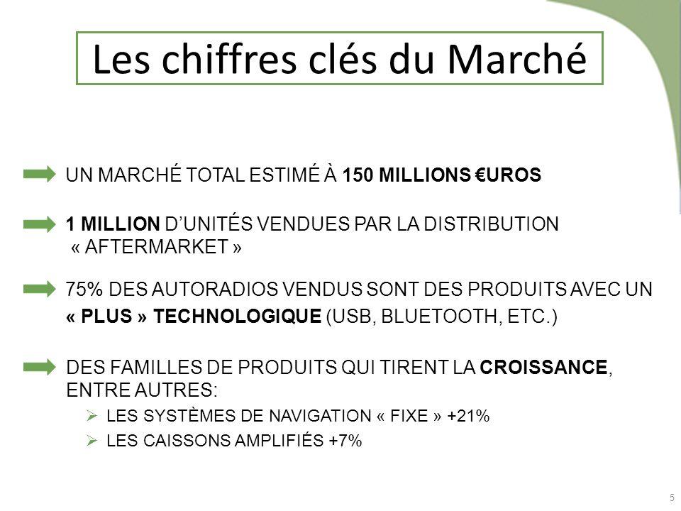 5 Les chiffres clés du Marché DES FAMILLES DE PRODUITS QUI TIRENT LA CROISSANCE, ENTRE AUTRES: LES SYSTÈMES DE NAVIGATION « FIXE » +21% LES CAISSONS A