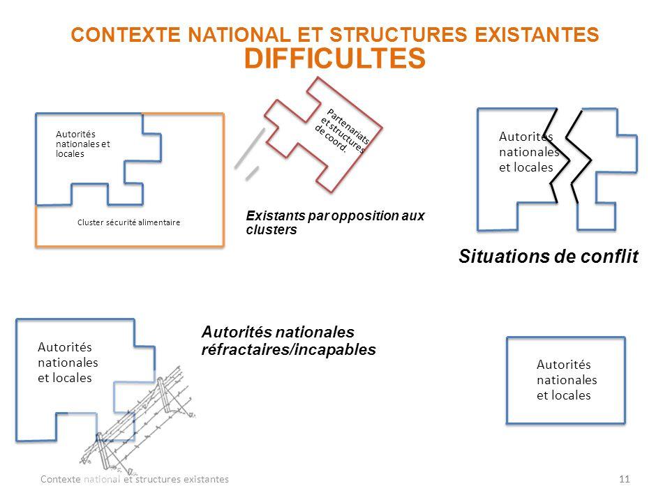11 DIFFICULTES 11Contexte national et structures existantes Autorités nationales réfractaires/incapables Autorités nationales et locales Situations de
