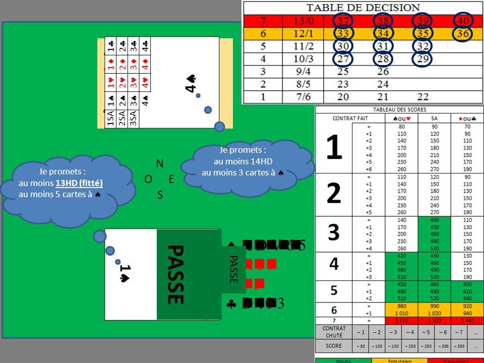 N OE S A D V 6 5 R 8 3 6 5 D 10 3 1 1 1 1 1 Je promets : au moins 12H au moins 5 cartes à R 10 2 A 5 4 A R 8 7 9 6 2 FIT Je promets : au moins 13HD (fitté) au moins 5 cartes à 1 2 3 4 4 1 2 3 4 1 2 3 4 1 2 3 4 1SA2SA3SA A D V 6 5 R 8 3 6 5 D 10 3 PASSE Je promets : au moins 14HD au moins 3 cartes à