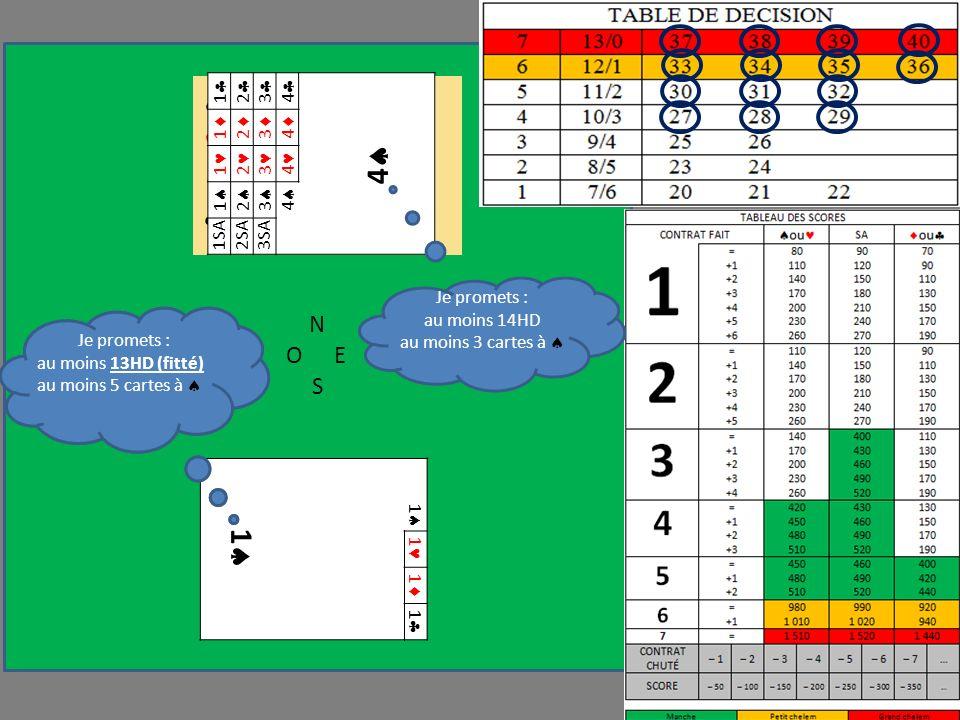 N OE S 1 1 1 1 1 Je promets : au moins 12H au moins 5 cartes à R 10 9 2 A 5 9 7 R 8 7 6 5 FIT Je promets : au moins 13HD (fitté) au moins 5 cartes à 1 2 3 4 4 1 2 3 4 1 2 3 4 1 2 3 4 1SA2SA3SA Je promets : au moins 14HD au moins 3 cartes à