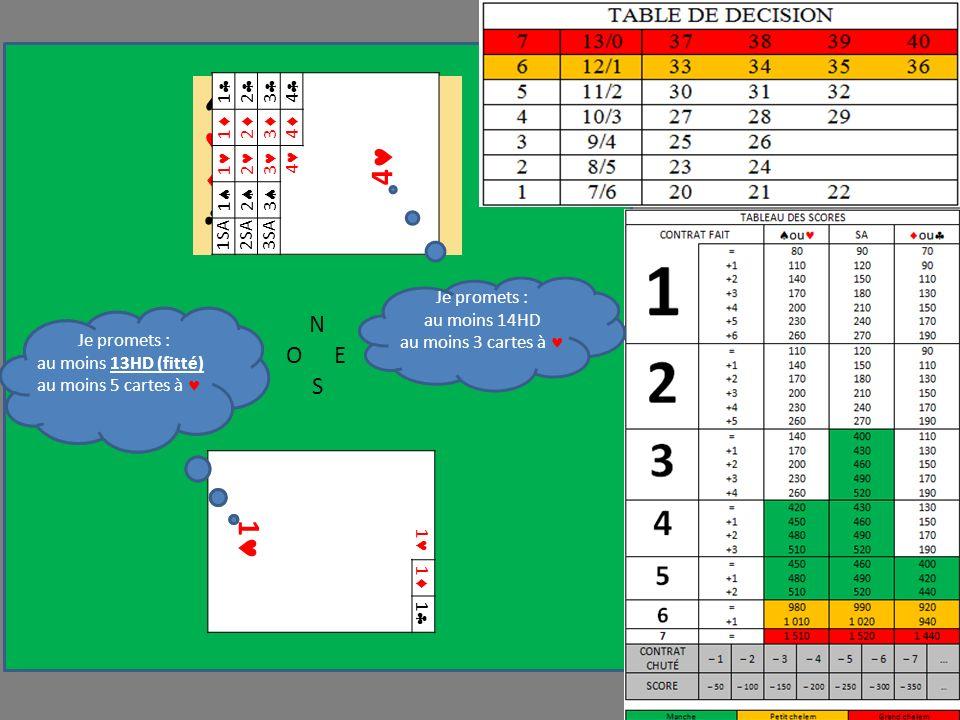 N OE S 1 1 1 1 Je promets : au moins 12H au moins 5 cartes à R 5 4 2 A D 7 8 D V 10 8 5 FIT Je promets : au moins 13HD (fitté) au moins 5 cartes à 1 2 3 4 4 1 2 3 4 1 2 3 4 1 2 3 1SA2SA3SA Je promets : au moins 14HD au moins 3 cartes à
