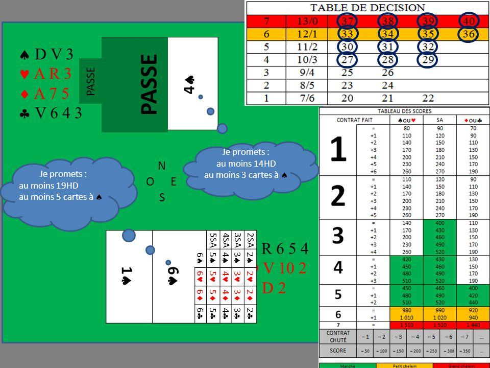 N OE S 1 1 1 1 1 1 2 3 4 4 1 2 3 4 1 2 3 4 1 2 3 4 1SA2SA3SA A R 6 5 4 D V 10 2 R D 2 A Je promets : au moins 14HD au moins 3 cartes à 6 6 5SA4SA3SA2SA 5 4 3 2 6 5 4 3 2 6 5 4 3 2 6 5 4 3 2 D V 3 A R 3 A 7 5 V 6 4 3 Je promets : au moins 19HD au moins 5 cartes à PASSE
