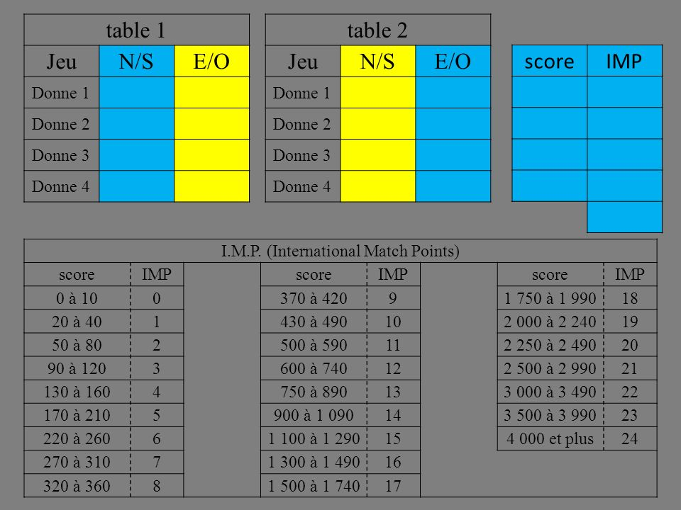 table 2 JeuN/SE/O Donne 1 Donne 2 Donne 3 Donne 4 table 1 JeuN/SE/O Donne 1 Donne 2 Donne 3 Donne 4 scoreIMP I.M.P.