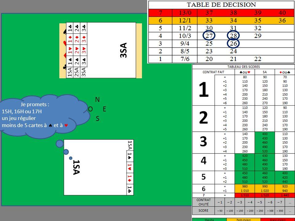 N OE S 1SA 1 1 1 1 D 6 A 9 7 3 D 7 6 R 9 4 2 1 2 3 3SA 1 2 3 1 2 3 1 2 3 1SA2SA3SA Je promets : 15H, 16H ou 17H un jeu régulier moins de 5 cartes à et à