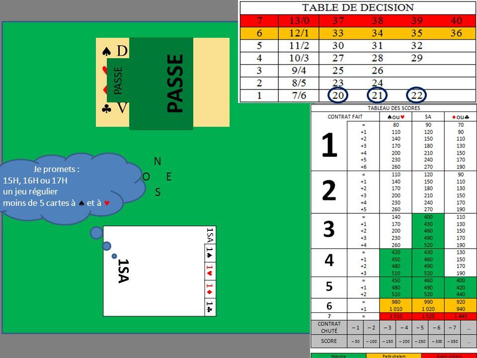 N OE S 1SA 1 1 1 1 D 6 V 9 7 3 V 7 6 V 9 4 2 PASSE Je promets : 15H, 16H ou 17H un jeu régulier moins de 5 cartes à et à