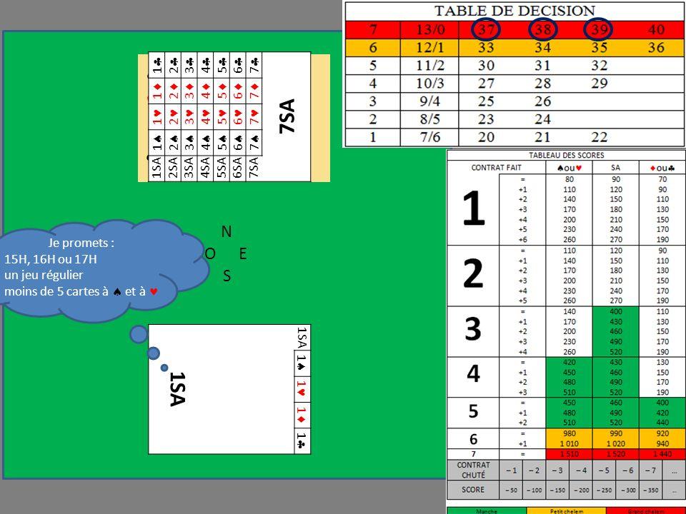 N OE S 1SA 1 1 1 1 A D 6 R V 2 A V 2 A D V 5 Je promets : 15H, 16H ou 17H un jeu régulier moins de 5 cartes à et à 1 2 3 4 5 6 7 7SA 1 2 3 4 5 6 7 1 2 3 4 5 6 7 1 2 3 4 5 6 7 1SA2SA3SA4SA5SA6SA7SA
