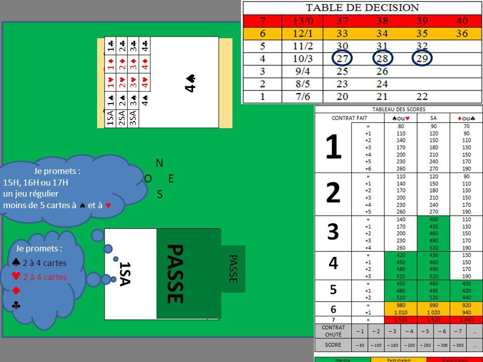 N OE S 1SA 1 1 1 1 A D 8 7 5 3 6 R 9 3 V 4 2 Je promets : 15H, 16H ou 17H un jeu régulier moins de 5 cartes à et à Je promets : 2 à 4 cartes 1 2 3 4 4 1 2 3 4 1 2 3 4 1 2 3 4 1SA2SA3SA PASSE