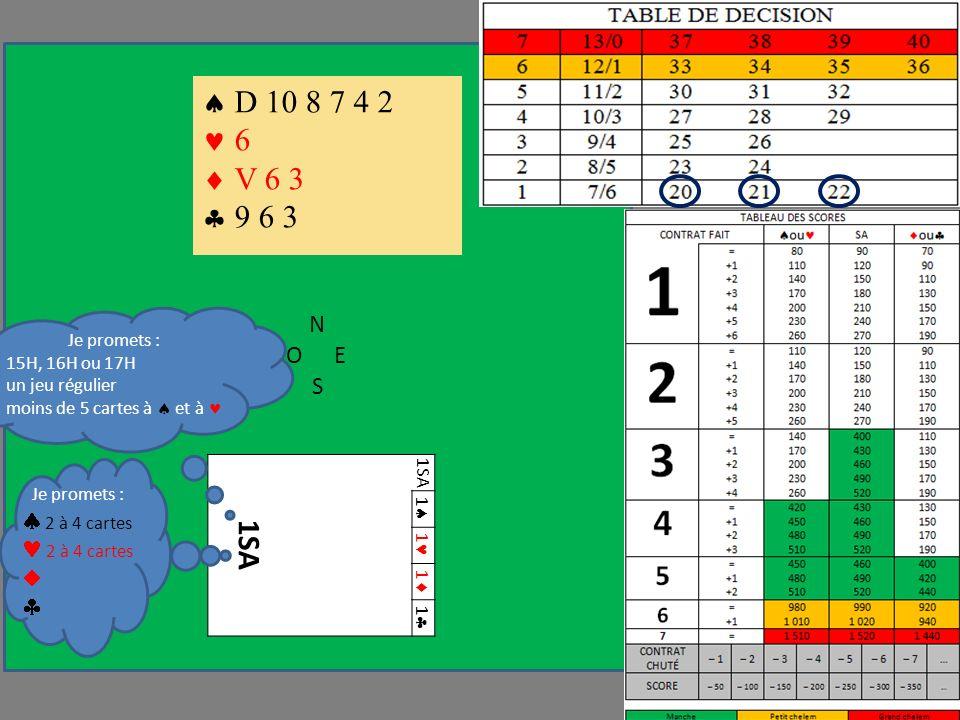 N OE S 1SA 1 1 1 1 D 10 8 7 4 2 6 V 6 3 9 6 3 Je promets : 15H, 16H ou 17H un jeu régulier moins de 5 cartes à et à Je promets : 2 à 4 cartes
