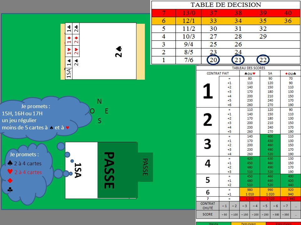 N OE S 1SA 1 1 1 1 D 10 8 7 4 2 6 V 6 3 9 6 3 Je promets : 15H, 16H ou 17H un jeu régulier moins de 5 cartes à et à Je promets : 2 à 4 cartes PASSE 1 2 2 1 2 1 2 1 2 1SA