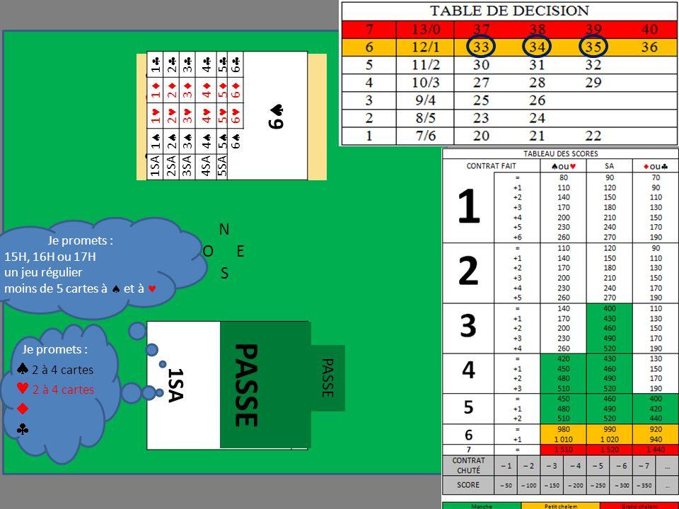 N OE S 1 1 1 1 A V 9 8 4 3 6 R D 5 A D 2 Je promets : 15H, 16H ou 17H un jeu régulier moins de 5 cartes à et à Je promets : 2 à 4 cartes PASSE 1 2 3 4 5 6 6 1 2 3 4 5 6 1 2 3 4 5 6 1 2 3 4 5 6 1SA2SA3SA4SA5SA