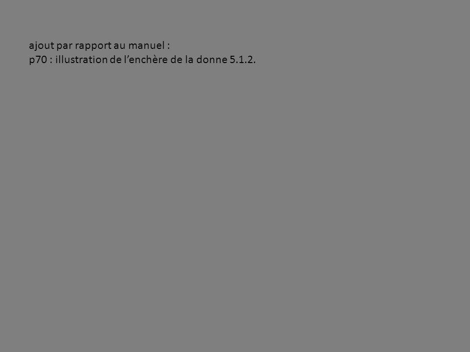 ajout par rapport au manuel : p70 : illustration de lenchère de la donne 5.1.2.
