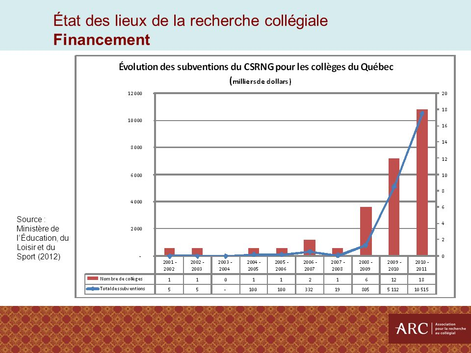 État des lieux de la recherche collégiale Gouvernance 1995 2000 2005 2008 2012 2 établissements 4 établissements 11 établissements 18 établissements Nombre d établissements ayant au moins une politique liée à la recherche, selon les données recueillies par l ARC 39 établissements