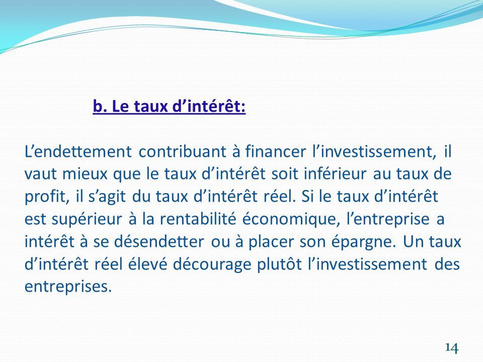 b. Le taux dintérêt: Lendettement contribuant à financer linvestissement, il vaut mieux que le taux dintérêt soit inférieur au taux de profit, il sagi