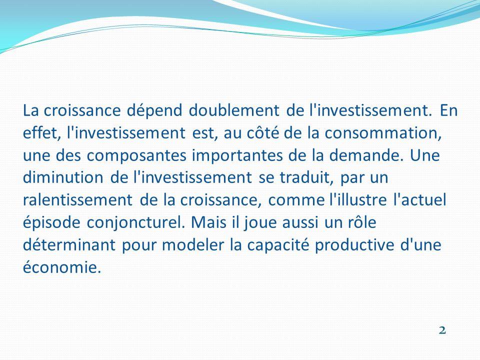 La croissance dépend doublement de l'investissement. En effet, l'investissement est, au côté de la consommation, une des composantes importantes de la