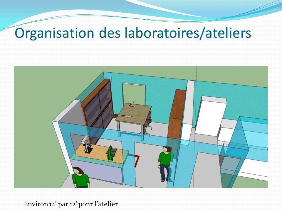 Organisation des laboratoires/ateliers Environ 12 par 12 pour latelier