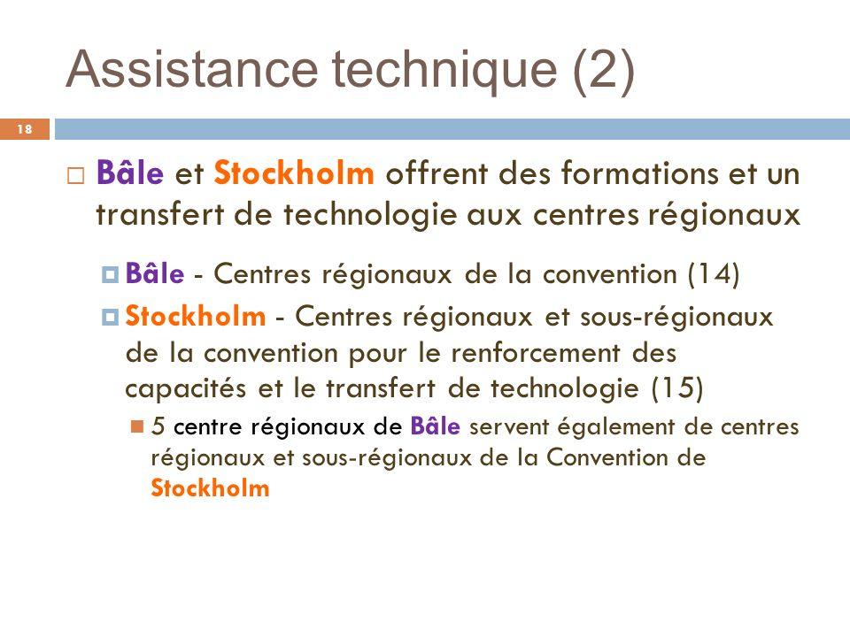 Assistance technique (2) 18 Bâle et Stockholm offrent des formations et un transfert de technologie aux centres régionaux Bâle - Centres régionaux de