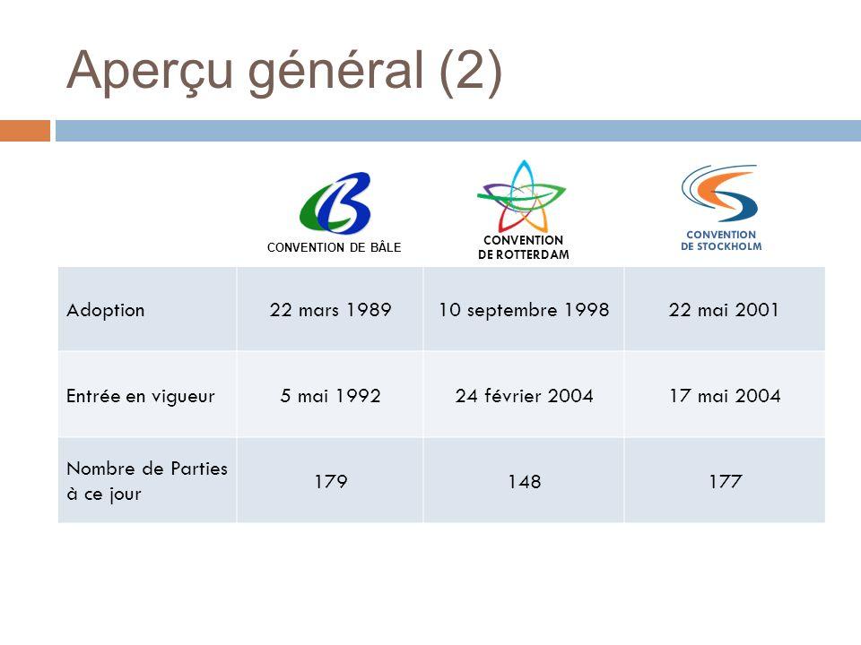 Aperçu général (2) Adoption22 mars 198910 septembre 199822 mai 2001 Entrée en vigueur5 mai 199224 février 200417 mai 2004 Nombre de Parties à ce jour