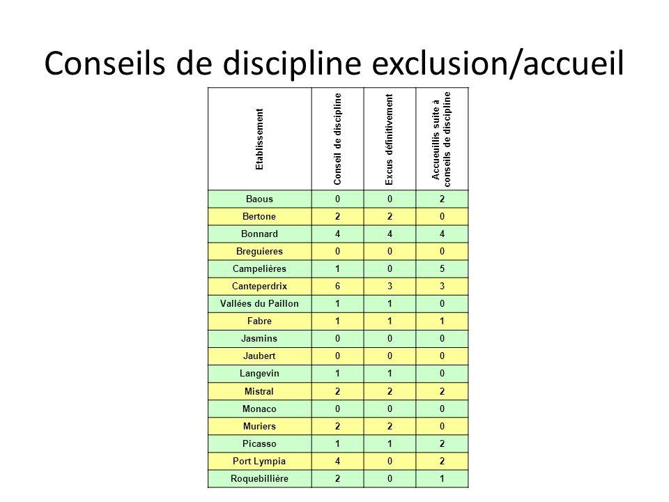 Conseils de discipline exclusion/accueil Etablissement Conseil de discipline Excus définitivement Accueuillis suite à conseils de discipline Baous002