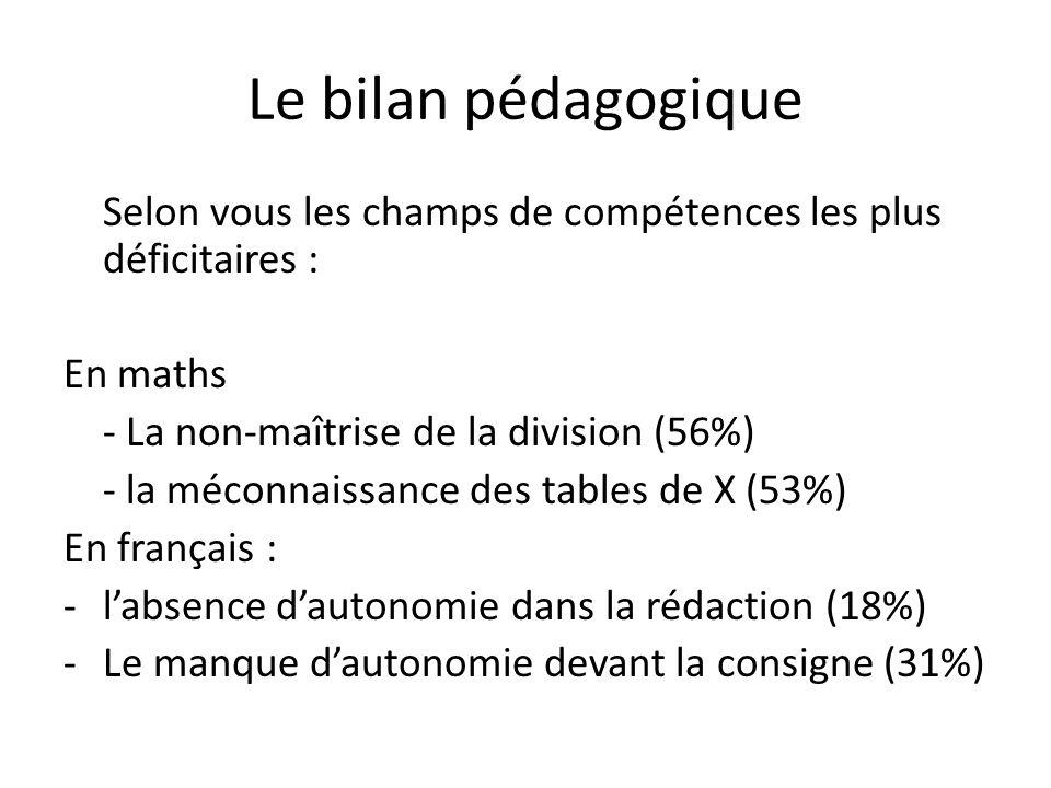 Le bilan pédagogique Selon vous les champs de compétences les plus déficitaires : En maths - La non-maîtrise de la division (56%) - la méconnaissance