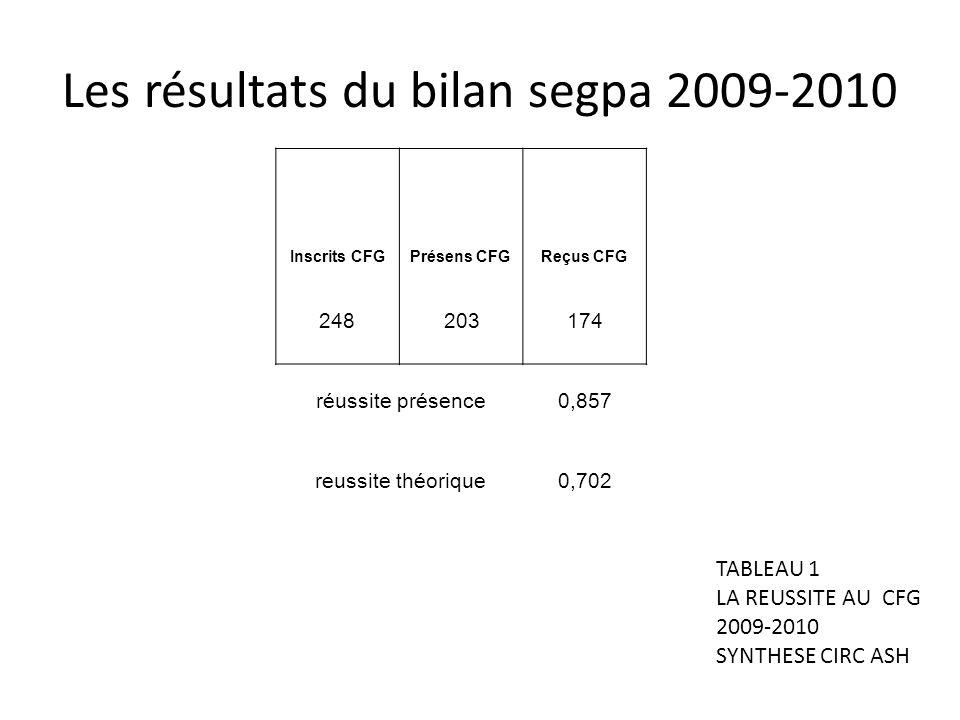 Les résultats du bilan segpa 2009-2010 248203174 réussite présence0,857 reussite théorique0,702 Inscrits CFGPrésens CFGReçus CFG TABLEAU 1 LA REUSSITE