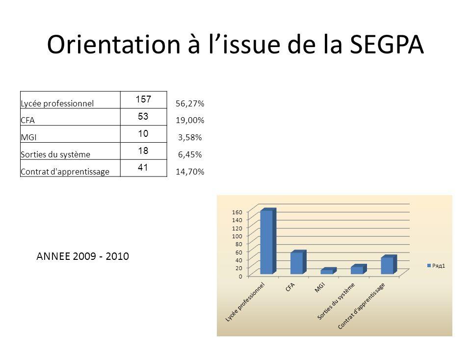 Orientation à lissue de la SEGPA Lycée professionnel 157 56,27% CFA 53 19,00% MGI 10 3,58% Sorties du système 18 6,45% Contrat d'apprentissage 41 14,7